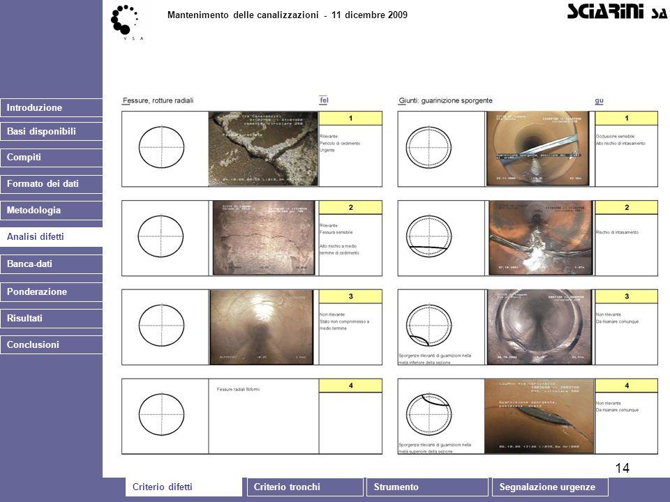 14 Introduzione Basi disponibili Mantenimento delle canalizzazioni - 11 dicembre 2009 Analisi difetti Banca-dati Ponderazione Conclusioni Risultati Co
