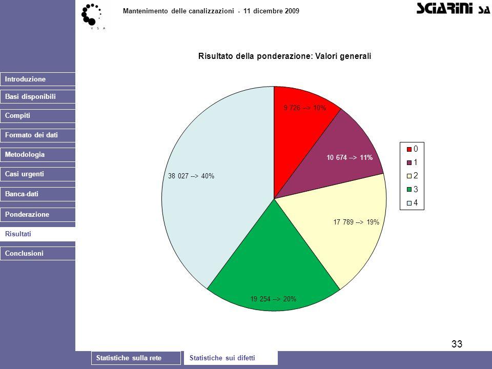 33 Introduzione Basi disponibili Statistiche sulla reteStatistiche sui difetti Mantenimento delle canalizzazioni - 11 dicembre 2009 Casi urgenti Banca-dati Ponderazione Risultati Conclusioni Compiti Formato dei dati Metodologia