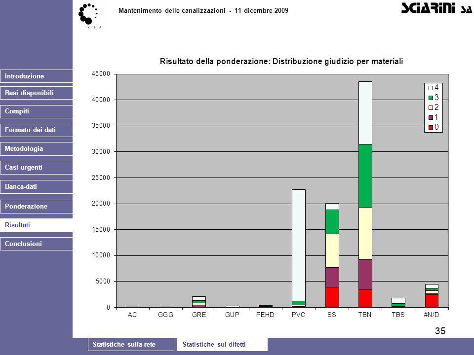 35 Introduzione Basi disponibili Statistiche sulla reteStatistiche sui difetti Mantenimento delle canalizzazioni - 11 dicembre 2009 Casi urgenti Banca-dati Ponderazione Risultati Conclusioni Compiti Formato dei dati Metodologia