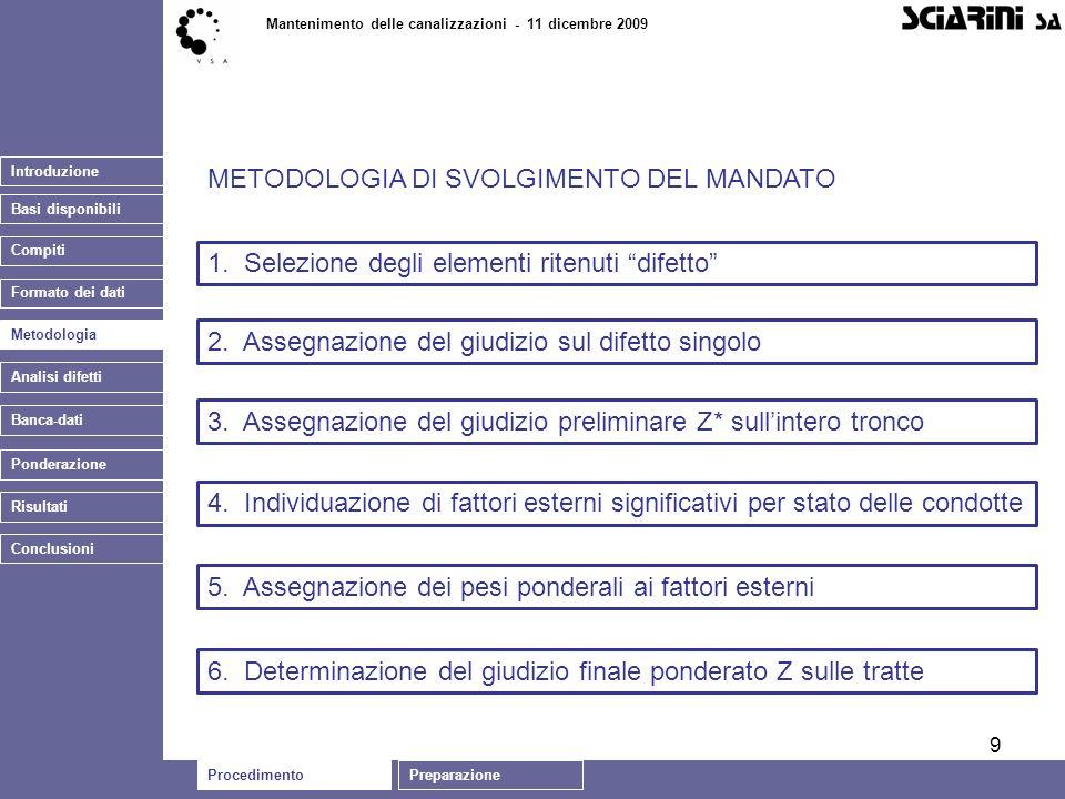 9 Introduzione Basi disponibili Mantenimento delle canalizzazioni - 11 dicembre 2009 Metodologia Analisi difetti Banca-dati METODOLOGIA DI SVOLGIMENTO DEL MANDATO Ponderazione Conclusioni Risultati 1.