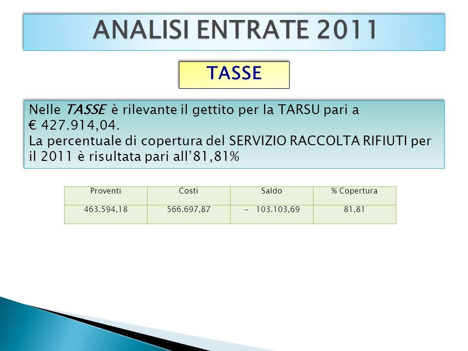 ANALISI ENTRATE 2011 Nelle TASSE è rilevante il gettito per la TARSU pari a 427.914,04.