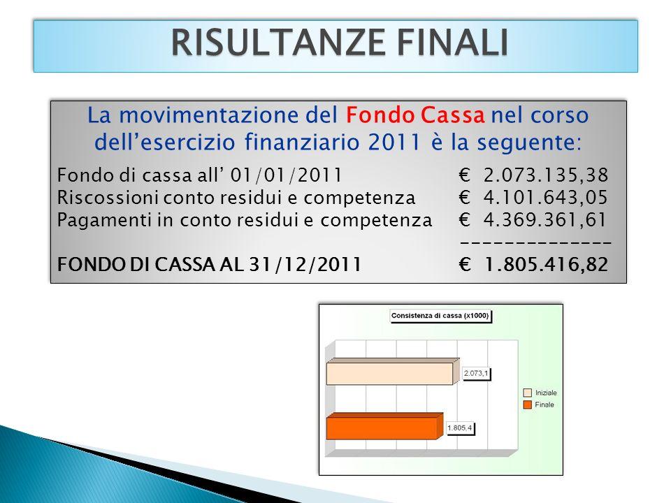 RISULTANZE FINALI La movimentazione del Fondo Cassa nel corso dellesercizio finanziario 2011 è la seguente: Fondo di cassa all 01/01/2011 2.073.135,38 Riscossioni conto residui e competenza 4.101.643,05 Pagamenti in conto residui e competenza 4.369.361,61 -------------- FONDO DI CASSA AL 31/12/2011 1.805.416,82 La movimentazione del Fondo Cassa nel corso dellesercizio finanziario 2011 è la seguente: Fondo di cassa all 01/01/2011 2.073.135,38 Riscossioni conto residui e competenza 4.101.643,05 Pagamenti in conto residui e competenza 4.369.361,61 -------------- FONDO DI CASSA AL 31/12/2011 1.805.416,82