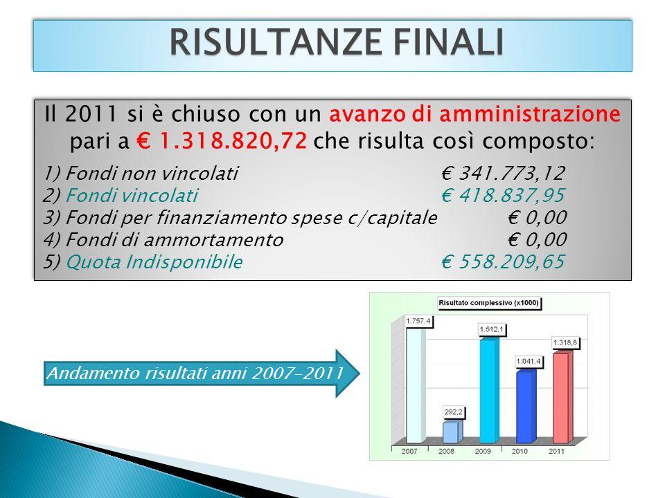 RISULTANZE FINALI Il 2011 si è chiuso con un avanzo di amministrazione pari a 1.318.820,72 che risulta così composto: 1) Fondi non vincolati 341.773,12 2) Fondi vincolati 418.837,95 3) Fondi per finanziamento spese c/capitale 0,00 4) Fondi di ammortamento 0,00 5) Quota Indisponibile 558.209,65 Il 2011 si è chiuso con un avanzo di amministrazione pari a 1.318.820,72 che risulta così composto: 1) Fondi non vincolati 341.773,12 2) Fondi vincolati 418.837,95 3) Fondi per finanziamento spese c/capitale 0,00 4) Fondi di ammortamento 0,00 5) Quota Indisponibile 558.209,65 Andamento risultati anni 2007-2011