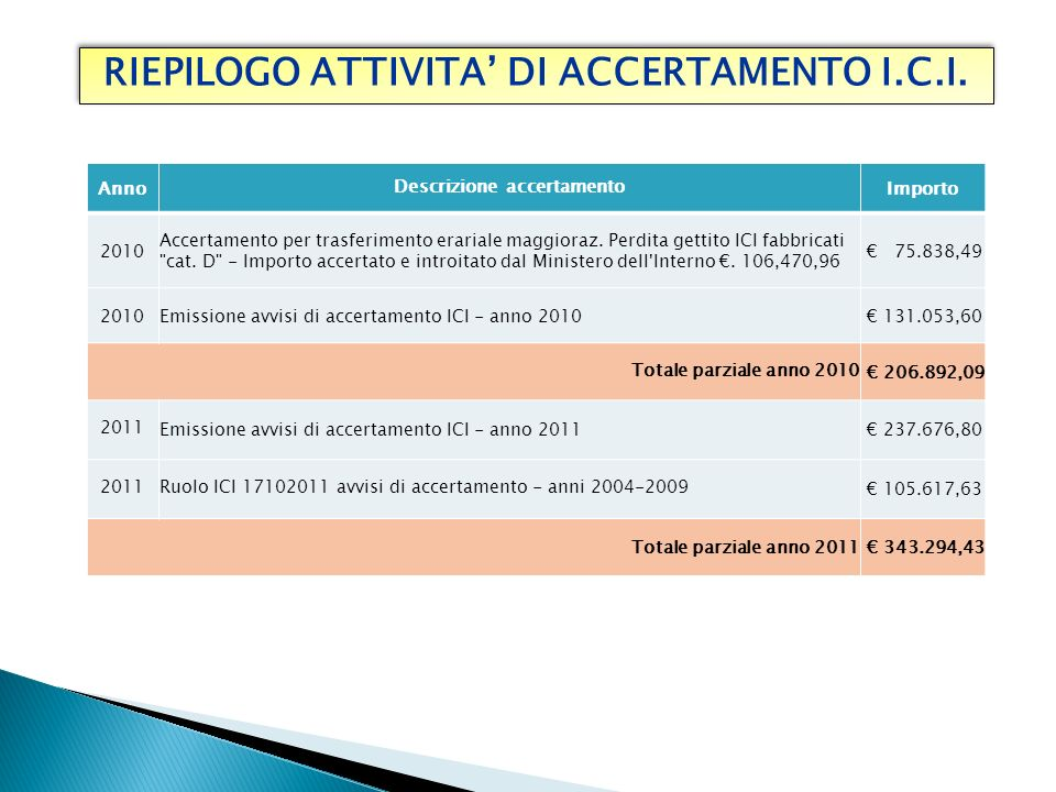 RIEPILOGO ATTIVITA AVVISI DI ACCERTAMENTO I.C.I.RIEPILOGO ATTIVITA AVVISI DI ACCERTAMENTO I.C.I.