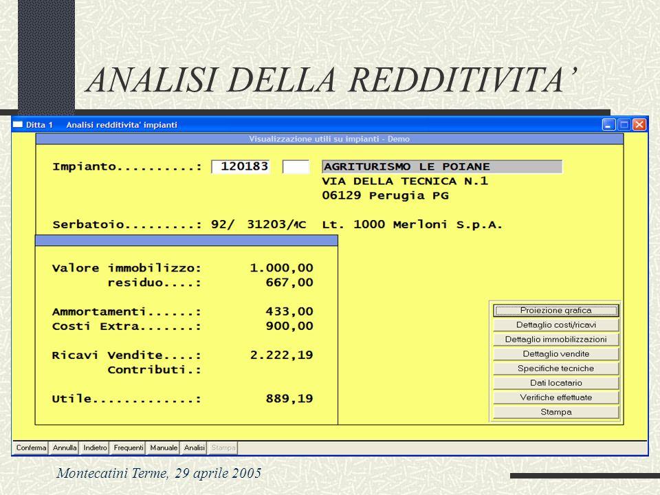 Montecatini Terme, 29 aprile 2005 ANALISI DELLA REDDITIVITA