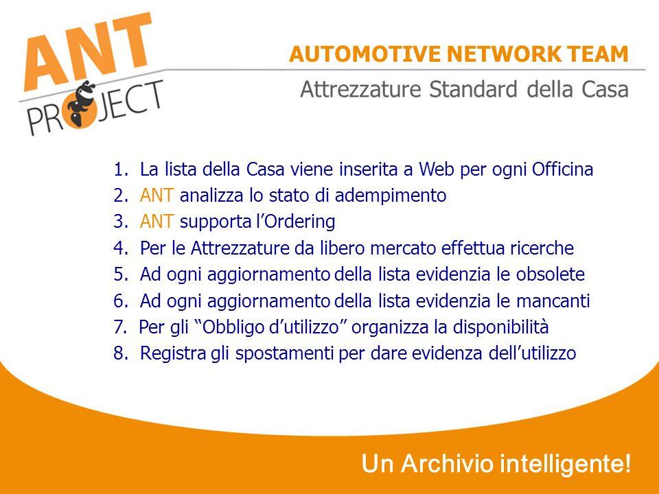 AUTOMOTIVE NETWORK TEAM 1. La lista della Casa viene inserita a Web per ogni Officina 2. ANT analizza lo stato di adempimento 3. ANT supporta lOrderin