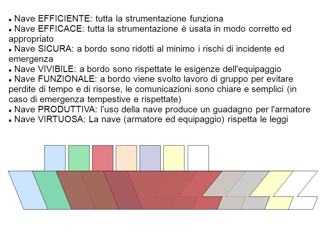 Nave EFFICIENTE: tutta la strumentazione funziona Nave EFFICACE: tutta la strumentazione è usata in modo corretto ed appropriato Nave SICURA: a bordo