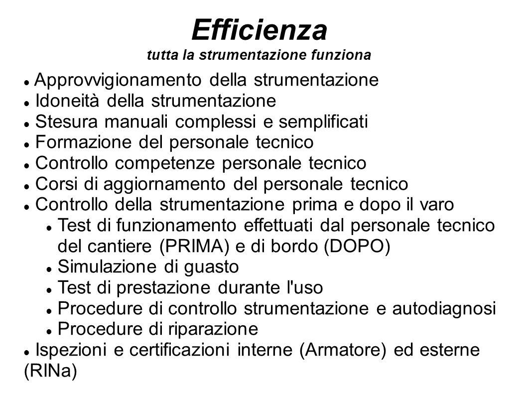 Efficienza tutta la strumentazione funziona Approvvigionamento della strumentazione Idoneità della strumentazione Stesura manuali complessi e semplifi