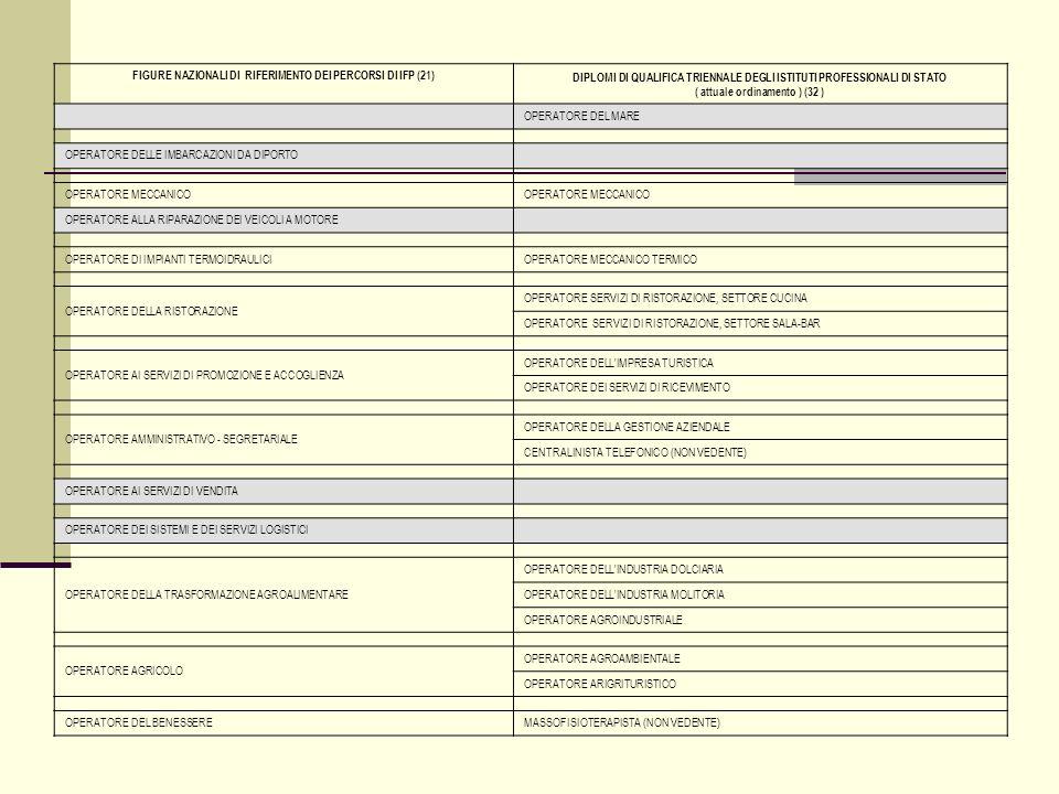 FIGURE NAZIONALI DI RIFERIMENTO DEI PERCORSI DI IFP (21) DIPLOMI DI QUALIFICA TRIENNALE DEGLI ISTITUTI PROFESSIONALI DI STATO ( attuale ordinamento ) (32 ) OPERATORE DEL MARE OPERATORE DELLE IMBARCAZIONI DA DIPORTO OPERATORE MECCANICO OPERATORE ALLA RIPARAZIONE DEI VEICOLI A MOTORE OPERATORE DI IMPIANTI TERMOIDRAULICI OPERATORE MECCANICO TERMICO OPERATORE DELLA RISTORAZIONE OPERATORE SERVIZI DI RISTORAZIONE, SETTORE CUCINA OPERATORE SERVIZI DI RISTORAZIONE, SETTORE SALA-BAR OPERATORE AI SERVIZI DI PROMOZIONE E ACCOGLIENZA OPERATORE DELL IMPRESA TURISTICA OPERATORE DEI SERVIZI DI RICEVIMENTO OPERATORE AMMINISTRATIVO - SEGRETARIALE OPERATORE DELLA GESTIONE AZIENDALE CENTRALINISTA TELEFONICO (NON VEDENTE) OPERATORE AI SERVIZI DI VENDITA OPERATORE DEI SISTEMI E DEI SERVIZI LOGISTICI OPERATORE DELLA TRASFORMAZIONE AGROALIMENTARE OPERATORE DELL INDUSTRIA DOLCIARIA OPERATORE DELL INDUSTRIA MOLITORIA OPERATORE AGROINDUSTRIALE OPERATORE AGRICOLO OPERATORE AGROAMBIENTALE OPERATORE ARIGRITURISTICO OPERATORE DEL BENESSERE MASSOFISIOTERAPISTA (NON VEDENTE)