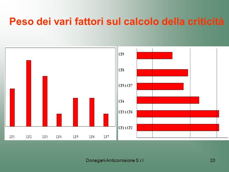 Donegani Anticorrosione S.r.l20 Peso dei vari fattori sul calcolo della criticità