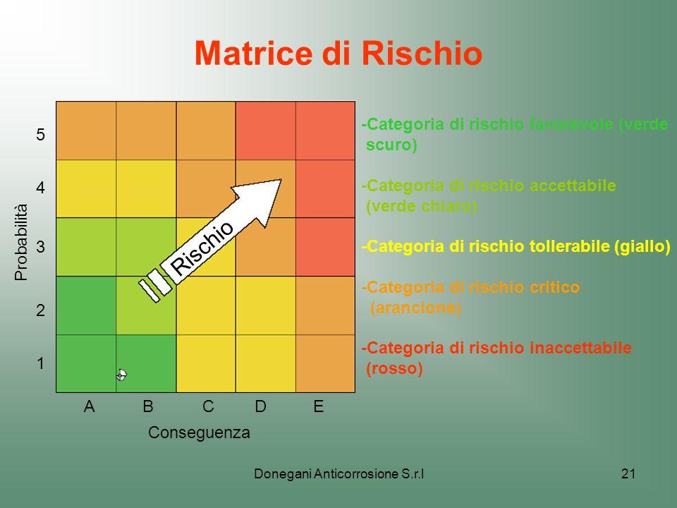 Donegani Anticorrosione S.r.l21 Matrice di Rischio Probabilità 1 2 3 4 5 BCDEA Conseguenza -Categoria di rischio favorevole (verde scuro) -Categoria d