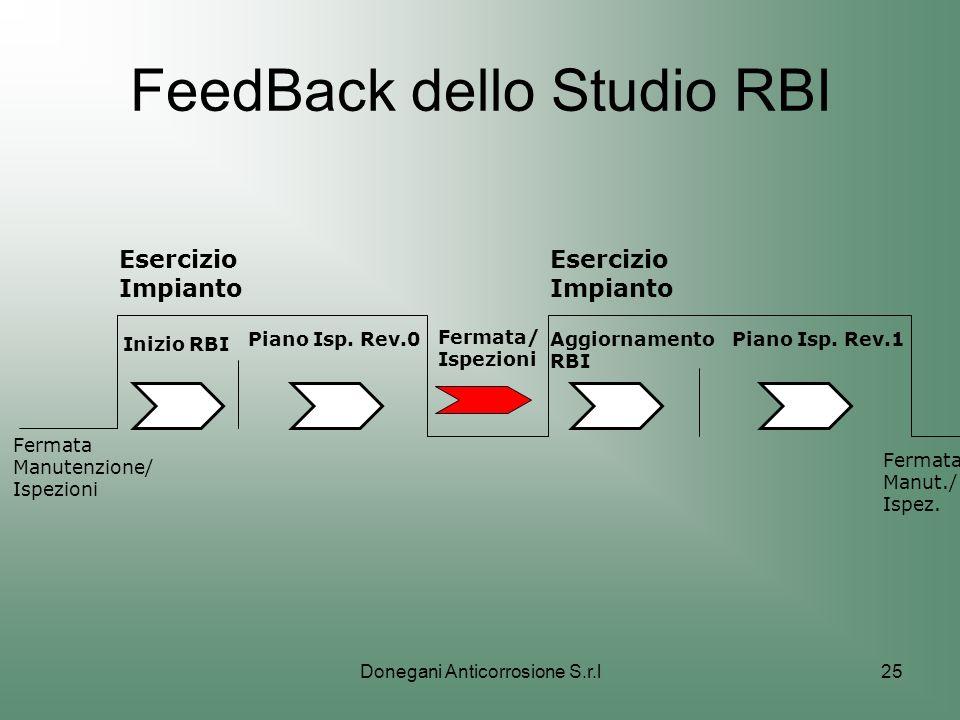 Donegani Anticorrosione S.r.l25 FeedBack dello Studio RBI Inizio RBI Piano Isp. Rev.0 Esercizio Impianto Esercizio Impianto Fermata/ Ispezioni Aggiorn