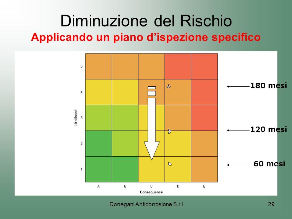 Donegani Anticorrosione S.r.l29 Diminuzione del Rischio Applicando un piano dispezione specifico 60 mesi 120 mesi 180 mesi