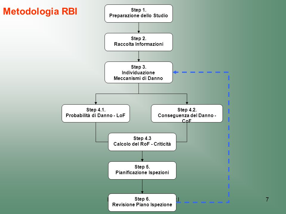 Donegani Anticorrosione S.r.l8 Preparazione dello studio Poiché la metodologia RBI si basa su di un lavoro di equipe, occorre determinare in modo preliminare le competenze necessarie per condurre lo studio.