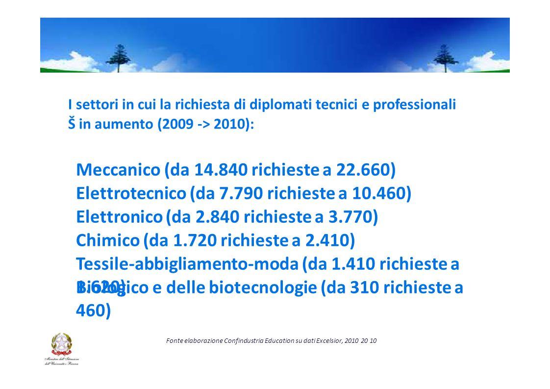 I settori in cui la richiesta di diplomati tecnici e professionali Š in aumento (2009 -> 2010): Meccanico (da 14.840 richieste a 22.660) Elettrotecnico (da 7.790 richieste a 10.460) Elettronico (da 2.840 richieste a 3.770) Chimico (da 1.720 richieste a 2.410) Tessile-abbigliamento-moda (da 1.410 richieste a 1.620) Biologico e delle biotecnologie (da 310 richieste a 460) Fonte elaborazione Confindustria Education su dati Excelsior, 201020 10