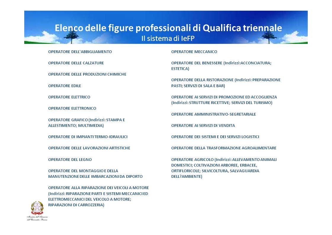 Elenco delle figure professionali di Qualifica triennale Il sistema di IeFP OPERATORE DELL ABBIGLIAMENTOOPERATORE MECCANICO OPERATORE DELLE CALZATUREOPERATORE DEL BENESSERE (Indirizzi:ACCONCIATURA; ESTETICA) OPERATORE DELLE PRODUZIONI CHIMICHE OPERATORE DELLA RISTORAZIONE (Indirizzi: PREPARAZIONE OPERATORE EDILEPASTI; SERVIZI DI SALA E BAR) OPERATORE ELETTRICOOPERATORE AI SERVIZI DI PROMOZIONE ED ACCOGLIENZA (Indirizzi: STRUTTURE RICETTIVE; SERVIZI DEL TURISMO) OPERATORE ELETTRONICO OPERATORE AMMINISTRATIVO-SEGRETARIALE OPERATORE GRAFICO (Indirizzi: STAMPA E ALLESTIMENTO; MULTIMEDIA)OPERATORE AI SERVIZI DI VENDITA OPERATORE DI IMPIANTI TERMO-IDRAULICIOPERATORE DEI SISTEMI E DEI SERVIZI LOGISTICI OPERATORE DELLE LAVORAZIONI ARTISTICHEOPERATORE DELLA TRASFORMAZIONE AGROALIMENTARE OPERATORE DEL LEGNOOPERATORE AGRICOLO (Indirizzi: ALLEVAMENTO ANIMALI DOMESTICI; COLTIVAZIONI ARBOREE, ERBACEE, OPERATORE DEL MONTAGGIO E DELLAORTIFLORICOLE; SILVICOLTURA, SALVAGUARDIA MANUTENZIONE DELLE IMBARCAZIONI DA DIPORTO DELL AMBIENTE) OPERATORE ALLA RIPARAZIONE DEI VEICOLI A MOTORE (Indirizzi: RIPARAZIONE PARTI E SISTEMI MECCANICI ED ELETTROMECCANICI DEL VEICOLO A MOTORE; RIPARAZIONI DI CARROZZERIA)