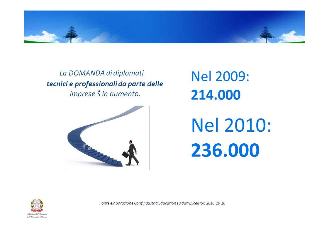 Nel 2009: La DOMANDA di diplomati tecnici e professionali da parte delle 214.000 imprese Š in aumento.