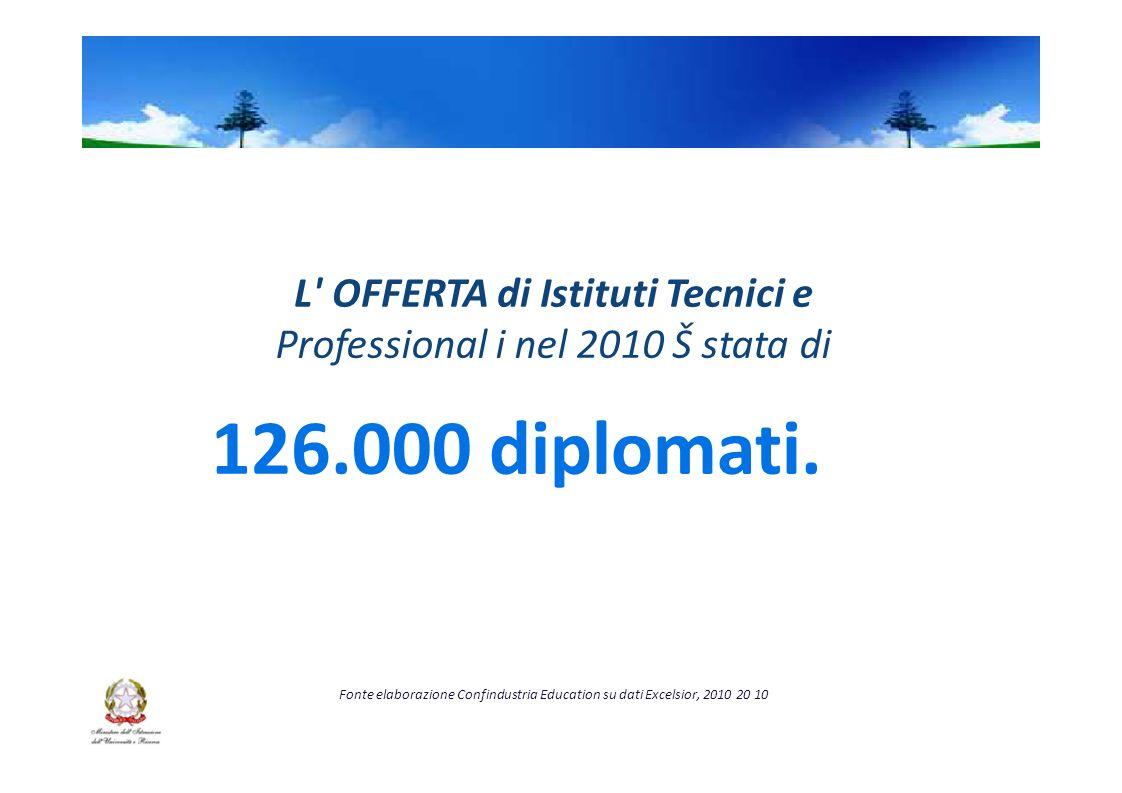 L OFFERTA di Istituti Tecnici e Professional i nel 2010 Š stata di 126.000 diplomati.