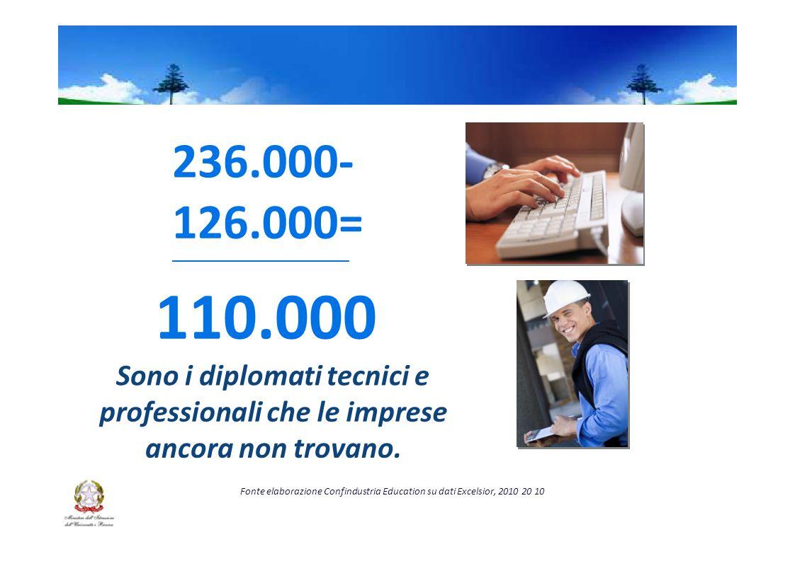 236.000- 126.000= _________________________ 110.000 Sono i diplomati tecnici e professionali che le imprese ancora non trovano.