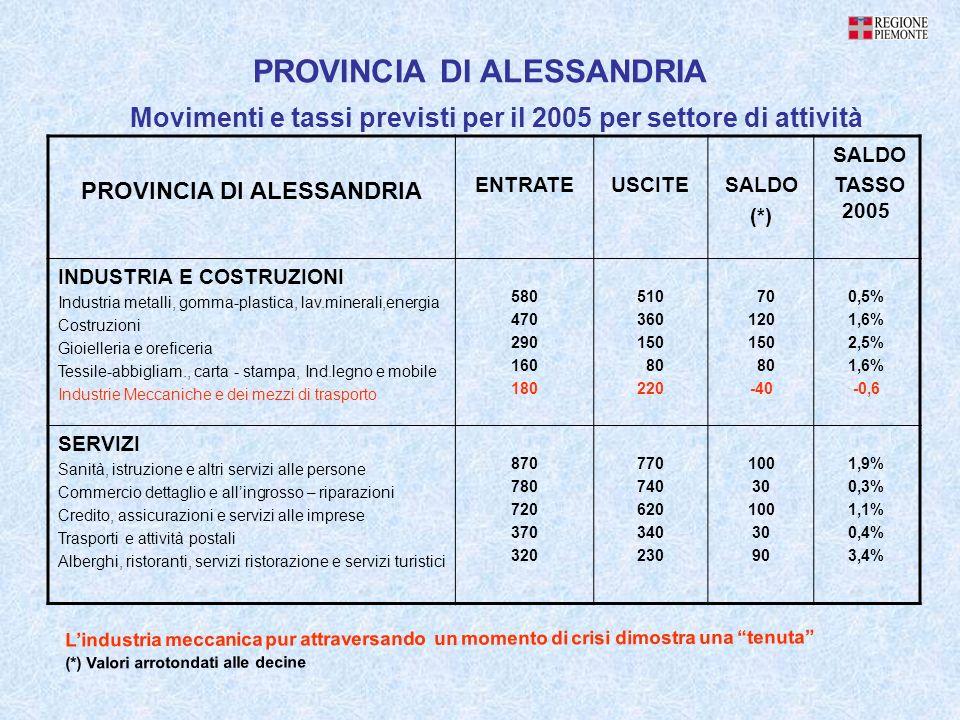 PROVINCIA DI ALESSANDRIA Movimenti e tassi previsti per il 2005 per settore di attività PROVINCIA DI ALESSANDRIA ENTRATEUSCITESALDO (*) SALDO TASSO 2005 INDUSTRIA E COSTRUZIONI Industria metalli, gomma-plastica, lav.minerali,energia Costruzioni Gioielleria e oreficeria Tessile-abbigliam., carta - stampa, Ind.legno e mobile Industrie Meccaniche e dei mezzi di trasporto 580 470 290 160 180 510 360 150 80 220 70 120 150 80 -40 0,5% 1,6% 2,5% 1,6% -0,6 SERVIZI Sanità, istruzione e altri servizi alle persone Commercio dettaglio e allingrosso – riparazioni Credito, assicurazioni e servizi alle imprese Trasporti e attività postali Alberghi, ristoranti, servizi ristorazione e servizi turistici 870 780 720 370 320 770 740 620 340 230 100 30 100 30 90 1,9% 0,3% 1,1% 0,4% 3,4% Lindustria meccanica pur attraversando un momento di crisi dimostra una tenuta (*) Valori arrotondati alle decine