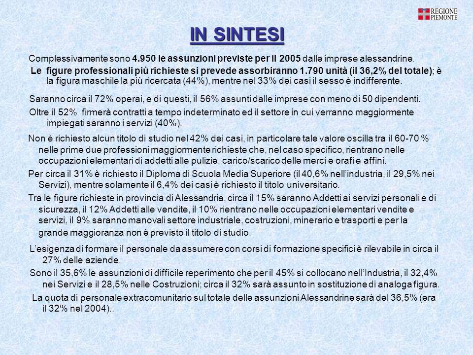 IN SINTESI Complessivamente sono 4.950 le assunzioni previste per il 2005 dalle imprese alessandrine. Le figure professionali più richieste si prevede