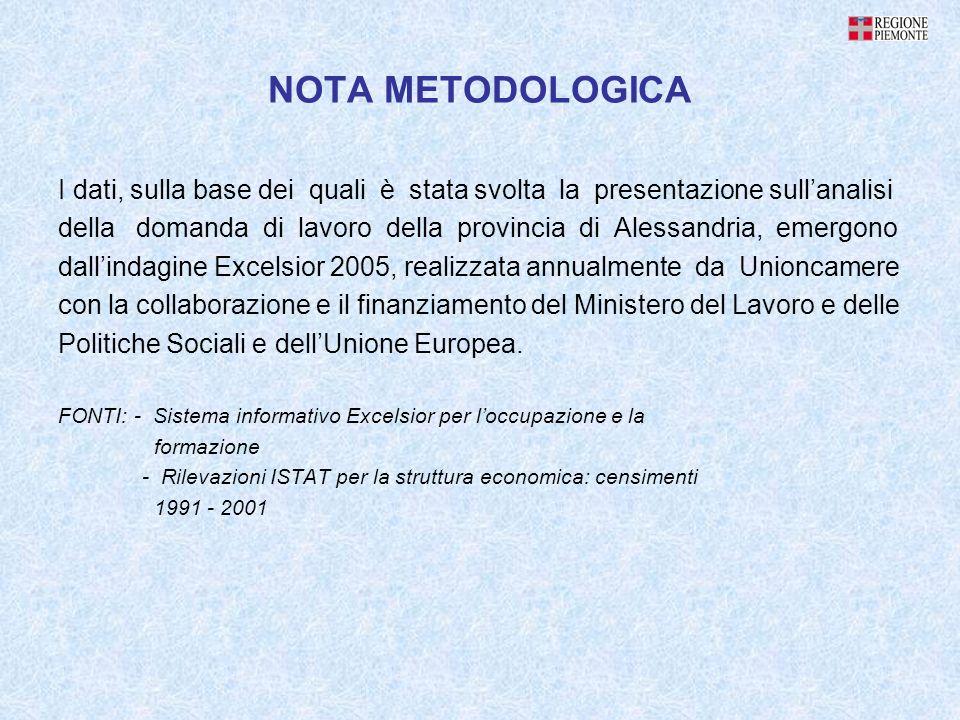 NOTA METODOLOGICA I dati, sulla base dei quali è stata svolta la presentazione sullanalisi della domanda di lavoro della provincia di Alessandria, eme