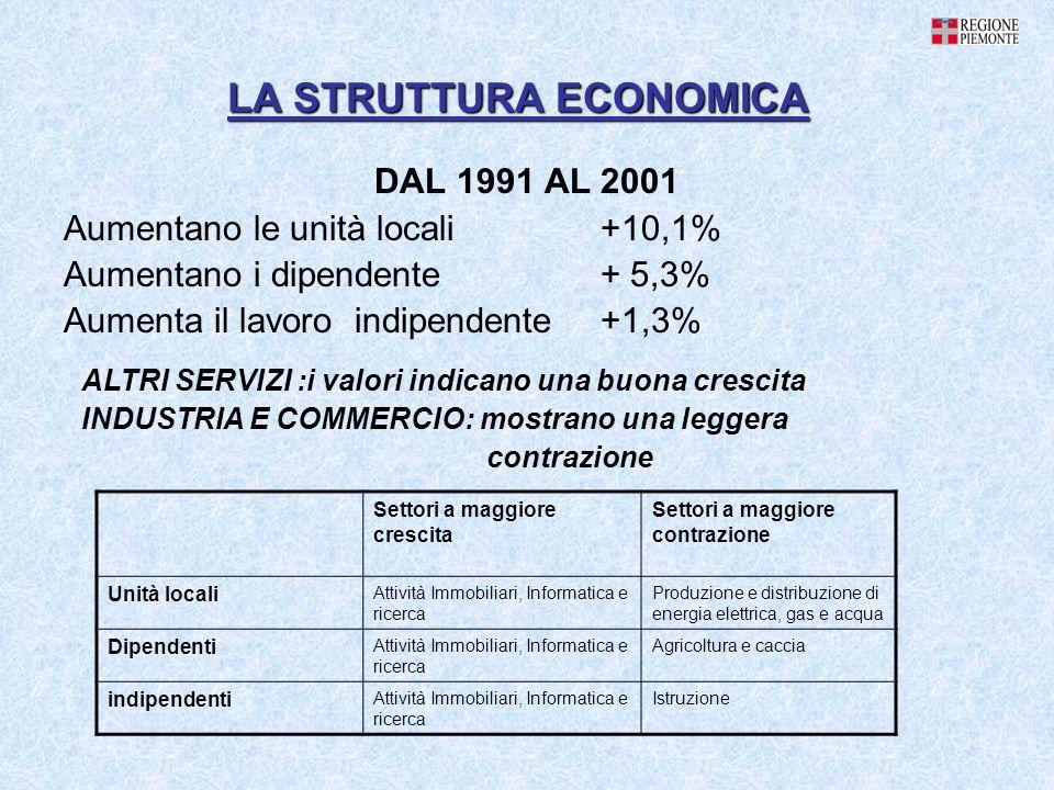 LA STRUTTURA ECONOMICA DAL 1991 AL 2001 Aumentano le unità locali +10,1% Aumentano i dipendente + 5,3% Aumenta il lavoro indipendente +1,3% ALTRI SERV