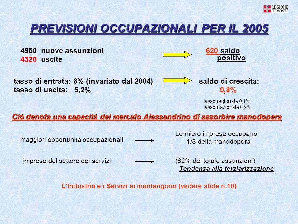 PREVISIONI OCCUPAZIONALI PER IL 2005 (62% del totale assunzioni) Tendenza alla terziarizzazione tasso di entrata: 6% (invariato dal 2004) tasso di uscita: 5,2% Ciò denota una capacità del mercato Alessandrino di assorbire manodopera LIndustria e i Servizi si mantengono (vedere slide n.10) maggiori opportunità occupazionali Le micro imprese occupano 1/3 della manodopera imprese del settore dei servizi 4950 nuove assunzioni 4320 uscite 620 saldo positivo saldo di crescita: 0,8% tasso regionale 0,1% tasso nazionale 0,9%