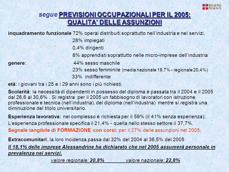 PREVISIONI OCCUPAZIONALI PER IL 2005: QUALITA DELLE ASSUNZIONI segue PREVISIONI OCCUPAZIONALI PER IL 2005: QUALITA DELLE ASSUNZIONI inquadramento funzionale 72% operai distribuiti soprattutto nellindustria e nei servizi.