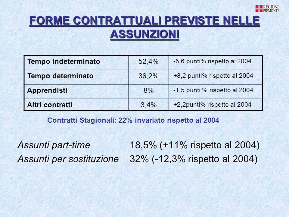 FORME CONTRATTUALI PREVISTE NELLE ASSUNZIONI Assunti part-time 18,5% (+11% rispetto al 2004) Assunti per sostituzione 32% (-12,3% rispetto al 2004) Tempo indeterminato52,4% -5,6 punti% rispetto al 2004 Tempo determinato36,2% +8,2 punti% rispetto al 2004 Apprendisti8% -1,5 punti % rispetto al 2004 Altri contratti3,4% +2,2punti% rispetto al 2004 Contratti Stagionali: 22% invariato rispetto al 2004