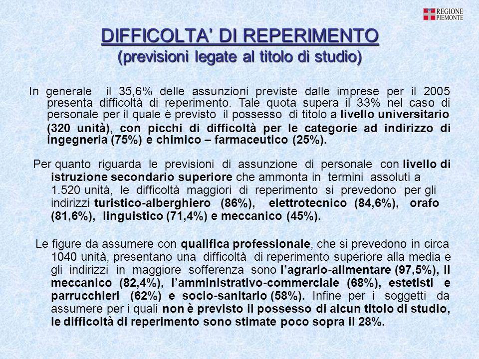 DIFFICOLTA DI REPERIMENTO (previsioni legate al titolo di studio) Le figure da assumere con qualifica professionale, che si prevedono in circa 1040 un