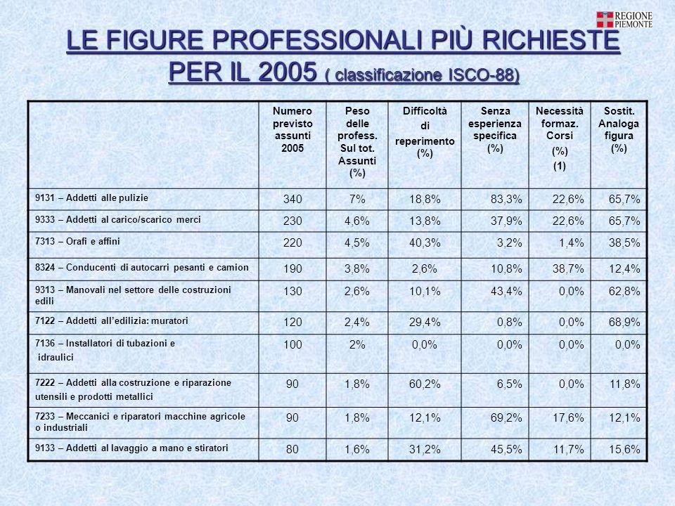 LE FIGURE PROFESSIONALI PIÙ RICHIESTE PER IL 2005 ( classificazione ISCO-88) Numero previsto assunti 2005 Peso delle profess.
