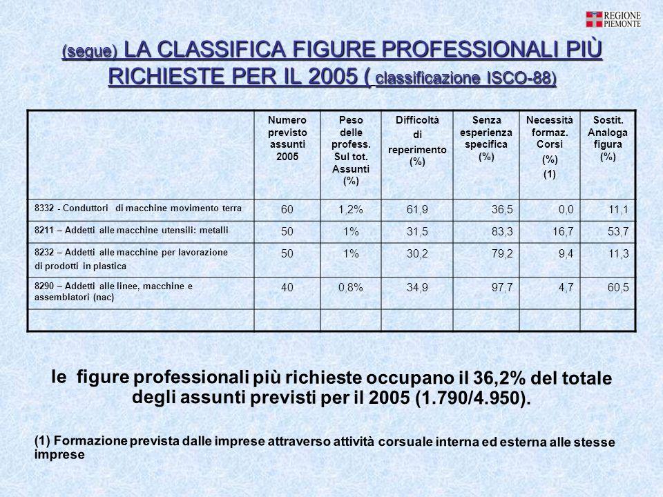 (segue) LA CLASSIFICA FIGURE PROFESSIONALI PIÙ RICHIESTE PER IL 2005 ( classificazione ISCO-88) Numero previsto assunti 2005 Peso delle profess. Sul t