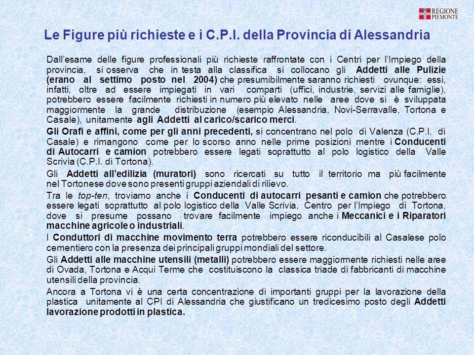 Le Figure più richieste e i C.P.I. della Provincia di Alessandria Dallesame delle figure professionali più richieste raffrontate con i Centri per lImp