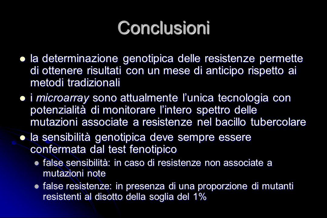 Conclusioni la determinazione genotipica delle resistenze permette di ottenere risultati con un mese di anticipo rispetto ai metodi tradizionali la de