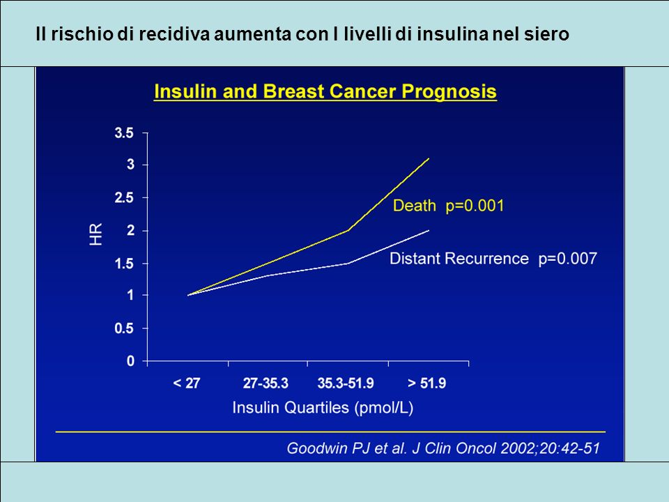 Il rischio di recidiva aumenta con I livelli di insulina nel siero