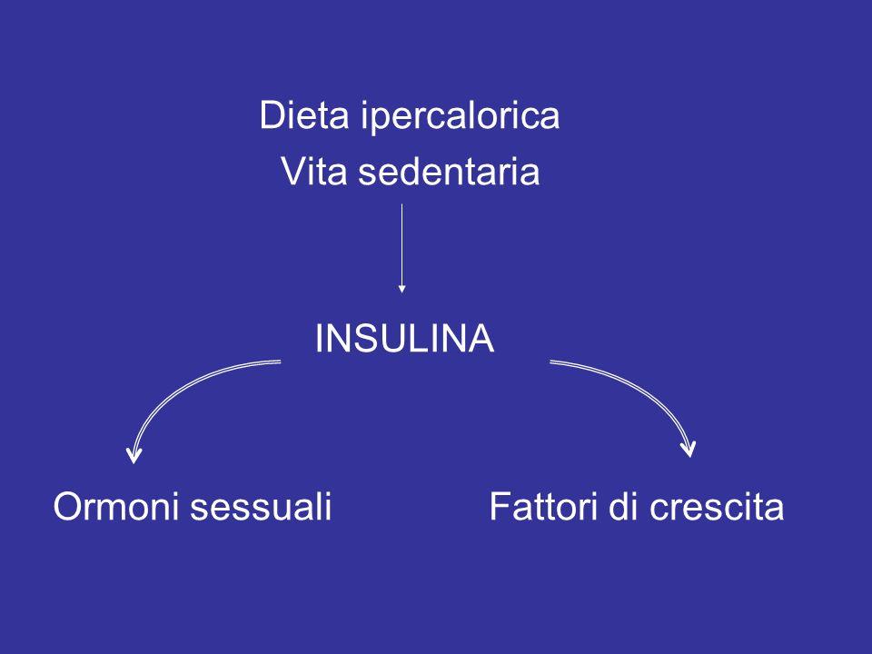 Dieta ipercalorica Vita sedentaria INSULINA Ormoni sessualiFattori di crescita