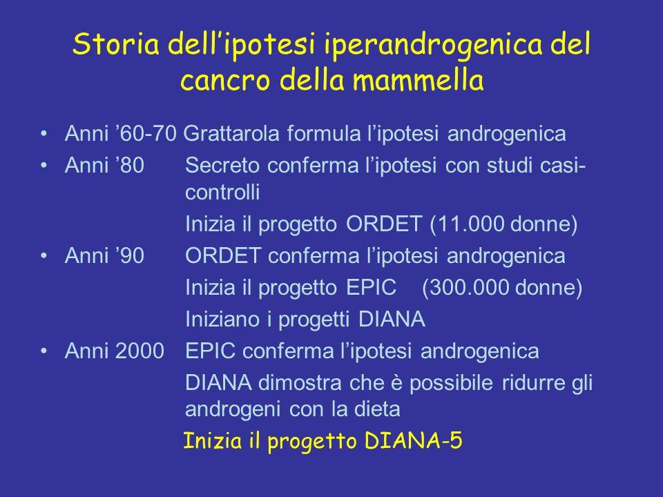 DIANA-2: Rischio relativo* di recidiva di carcinoma della mammella in funzione dei terzili di testosterone sierico HR *Aggiustato per età, T, N e stato recettoriale Berrino, Int J Cancer 2005
