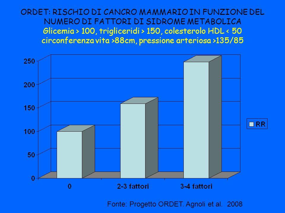ORDET: RISCHIO DI CANCRO MAMMARIO IN FUNZIONE DEL NUMERO DI FATTORI DI SIDROME METABOLICA Glicemia > 100, trigliceridi > 150, colesterolo HDL 88cm, pr