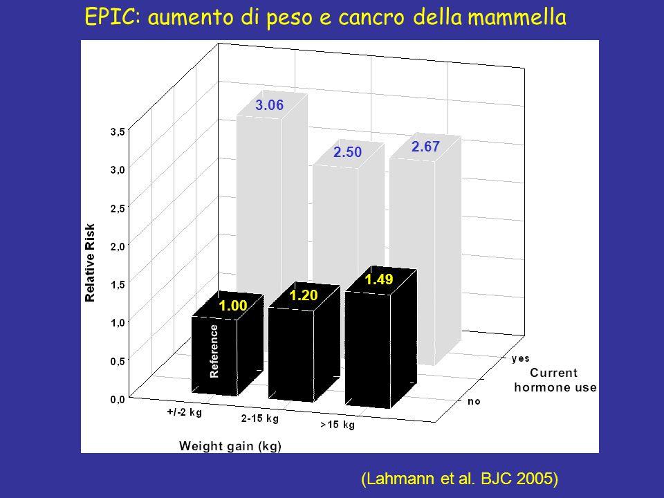 3.06 2.50 2.67 1.00 1.20 1.49 Reference EPIC: aumento di peso e cancro della mammella (Lahmann et al. BJC 2005)
