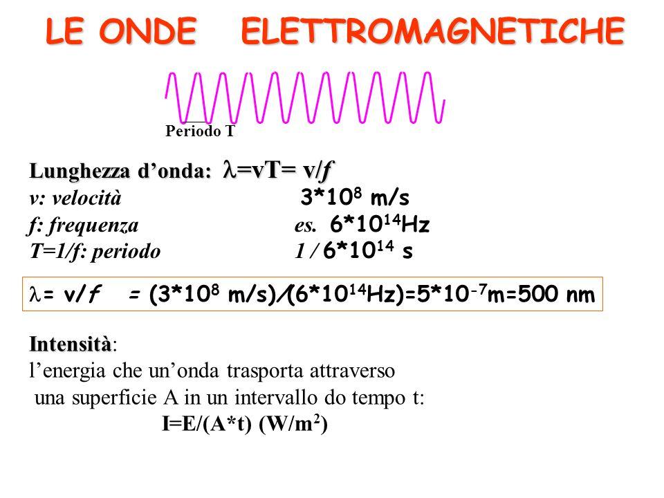 LE ONDE ELETTROMAGNETICHE Lunghezza donda: =vT= v/f v: velocità 3*10 8 m/s f: frequenzaes. 6*10 14 Hz T=1/f: periodo1 / 6*10 14 s = v/f = (3*10 8 m/s)