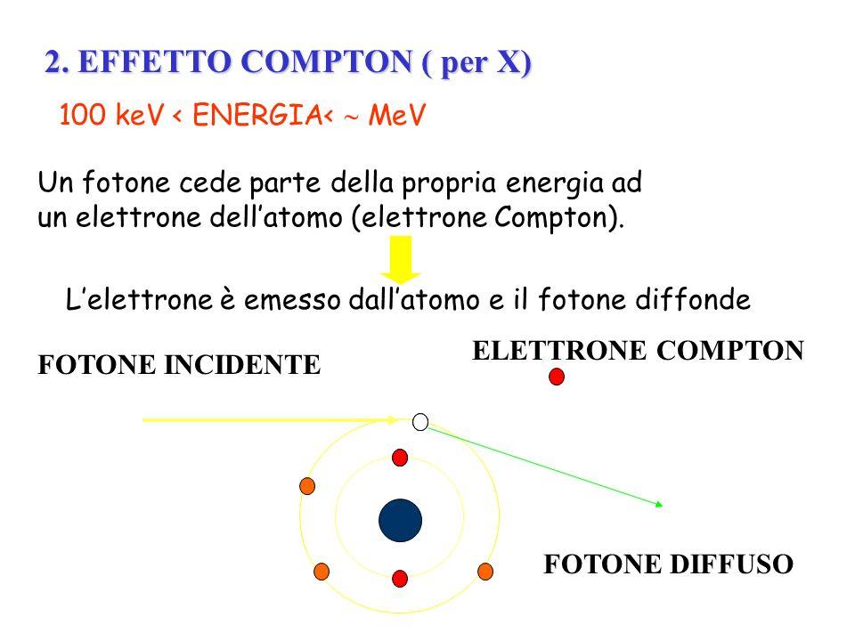 2. EFFETTO COMPTON ( per X) FOTONE INCIDENTE ELETTRONE COMPTON FOTONE DIFFUSO 100 keV < ENERGIA< MeV Un fotone cede parte della propria energia ad un