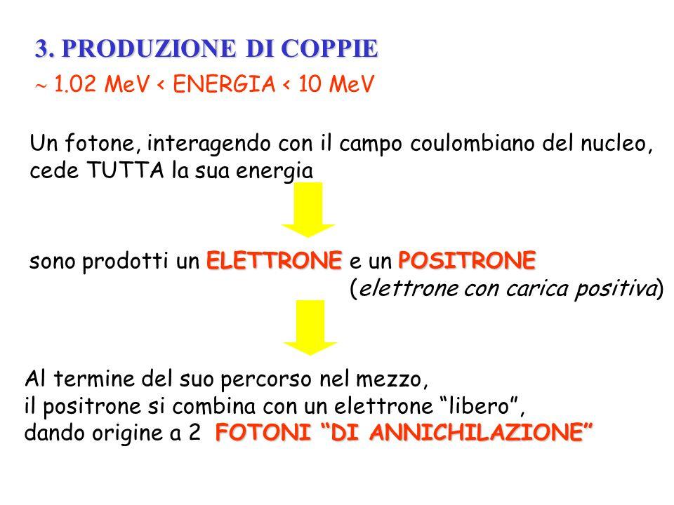 Un fotone, interagendo con il campo coulombiano del nucleo, cede TUTTA la sua energia ELETTRONEPOSITRONE sono prodotti un ELETTRONE e un POSITRONE (el