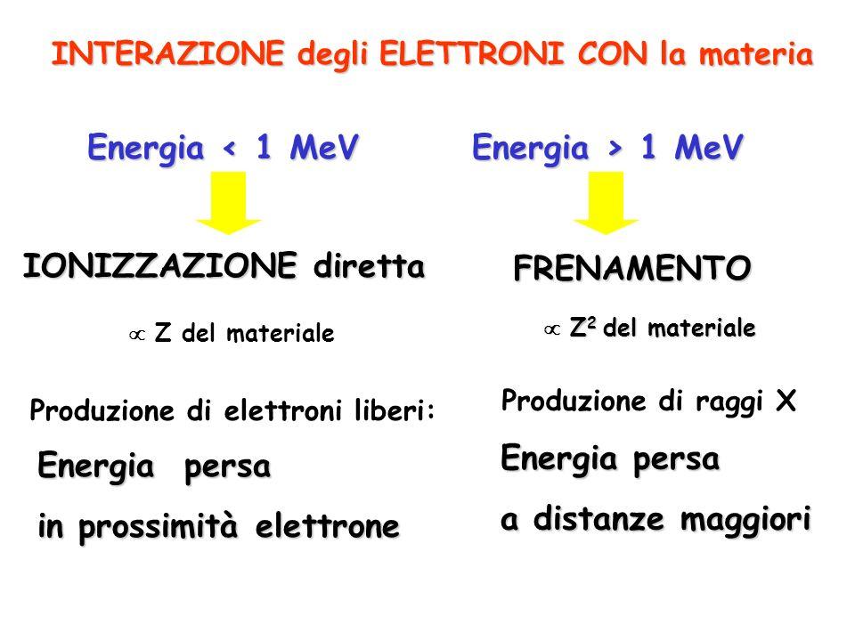 FRENAMENTO IONIZZAZIONE diretta Produzione di raggi X Energia < 1 MeV Energia > 1 MeV Z del materiale INTERAZIONE degli ELETTRONI CON la materia Energ