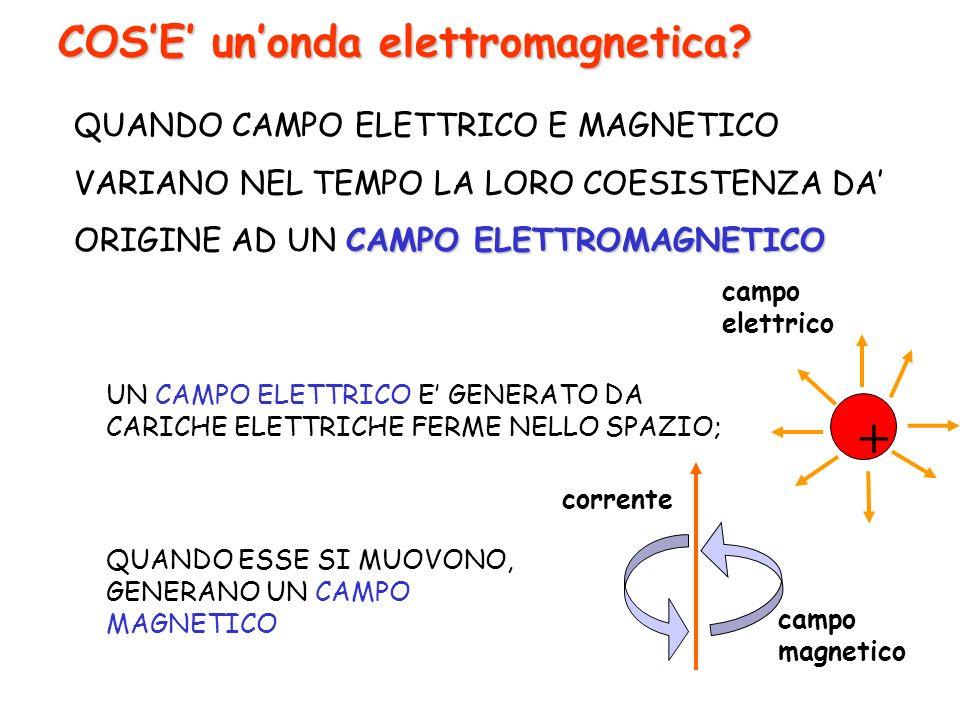 COSE unonda elettromagnetica? UN CAMPO ELETTRICO E GENERATO DA CARICHE ELETTRICHE FERME NELLO SPAZIO; corrente campo magnetico + campo elettrico QUAND