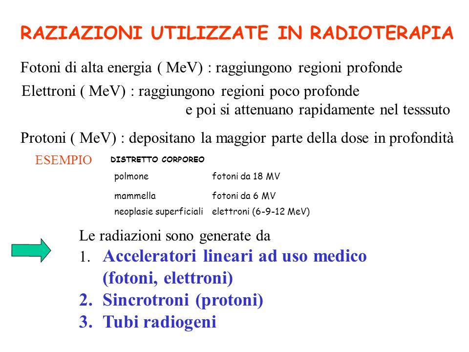 RAZIAZIONI UTILIZZATE IN RADIOTERAPIA Fotoni di alta energia ( MeV) : raggiungono regioni profonde Elettroni ( MeV) : raggiungono regioni poco profond