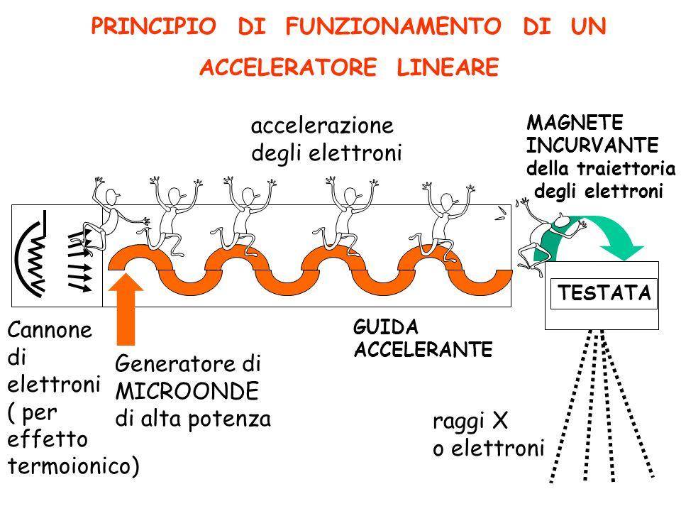 PRINCIPIO DI FUNZIONAMENTO DI UN ACCELERATORE LINEARE accelerazione degli elettroni raggi X o elettroni Cannone di elettroni ( per effetto termoionico