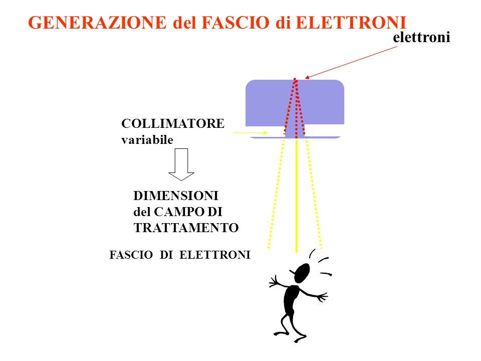 FASCIO DI ELETTRONI COLLIMATORE variabile elettroni DIMENSIONI del CAMPO DI TRATTAMENTO GENERAZIONE del FASCIO di ELETTRONI