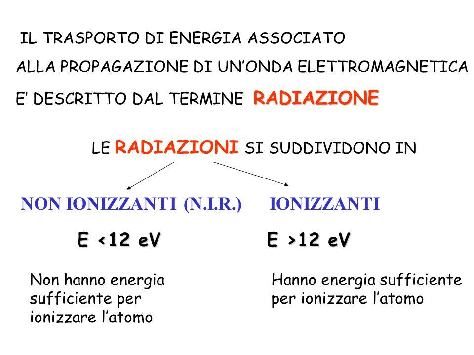 IL TRASPORTO DI ENERGIA ASSOCIATO ALLA PROPAGAZIONE DI UNONDA ELETTROMAGNETICA RADIAZIONE E DESCRITTO DAL TERMINE RADIAZIONE LE RADIAZIONI SI SUDDIVID