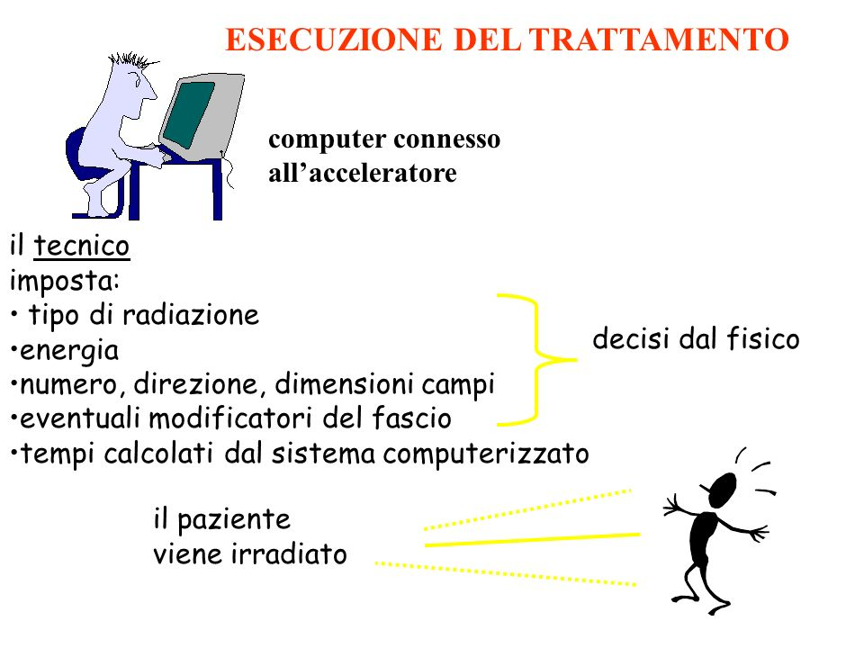 il tecnico imposta: tipo di radiazione energia numero, direzione, dimensioni campi eventuali modificatori del fascio tempi calcolati dal sistema compu